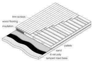 Sestava izvedbe tlaka - kmečki pod